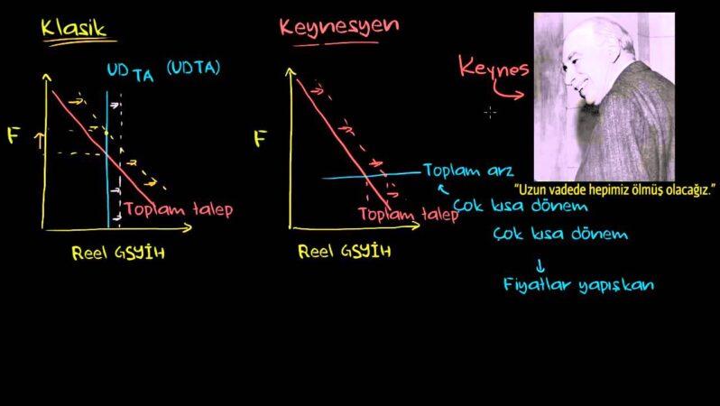 Keynesyen Ekonomi Nedir?